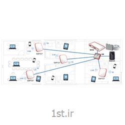 اکسس پوینت بی سیم 4ipnet مدل EAP727<