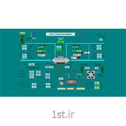 انجام پروژه های صنعتی PLC