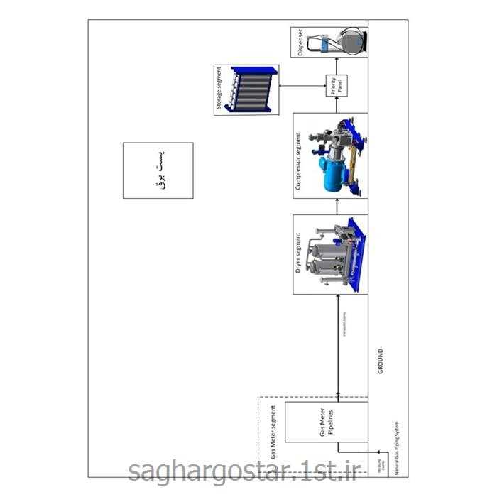 دستگاه سیستم ایمنی جایگاه های سوخت CNG