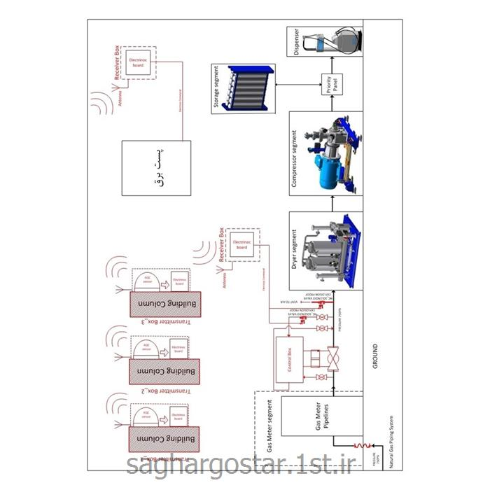 عکس تجهیزات ساختمانی هوشمند (خانه هوشمند) تجهیزات ساختمانی هوشمند (خانه هوشمند)