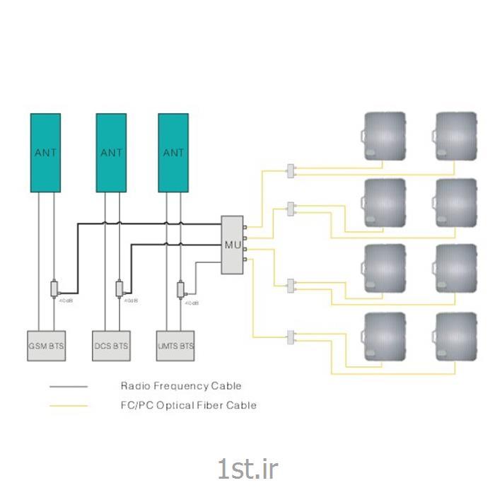 تکرارکننده (ریپیتر) نوری چند بانده صنعتی<