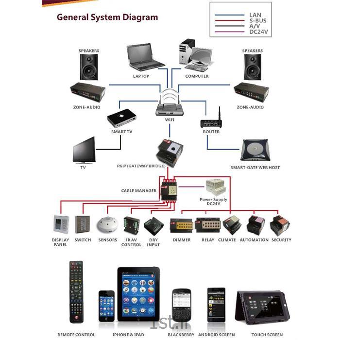 سیستم های کنترل هوشمند TIS
