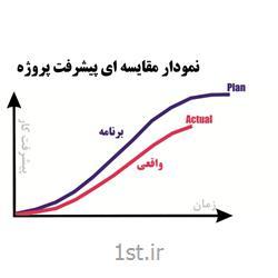 خدمات منحنی مقایسه ای پیشرفت (S-Curve)