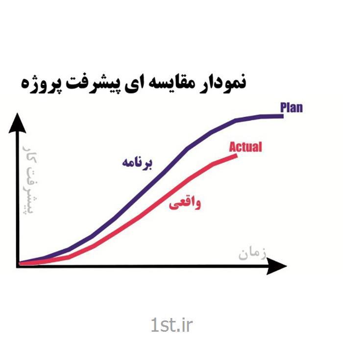 عکس سایر خدمات کسب و کارخدمات منحنی مقایسه ای پیشرفت (S-Curve)