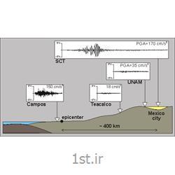 تحلیل خطر زلزله و آنالیز لرزه خیزی گسل ها و آنالیز ریسک زلزله