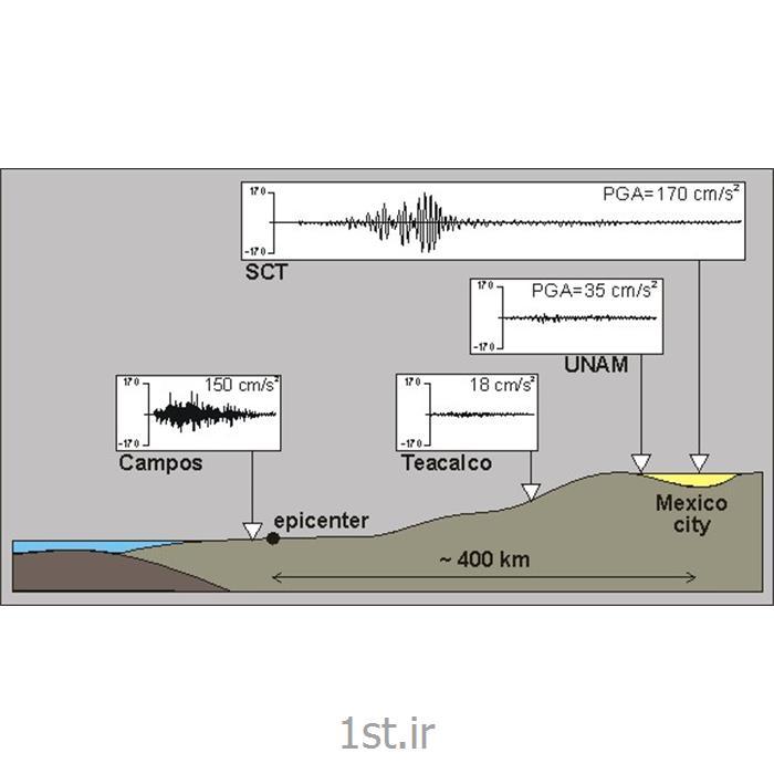 تحلیل خطر زلزله و آنالیز لرزه خیزی گسل ها و آنالیز ریسک زلزله<