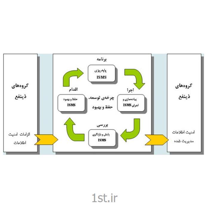 مشاوره ، ممیزی و سرممیزی سیستم مدیریت امنیت اطلاعات ISO/IEC 27001