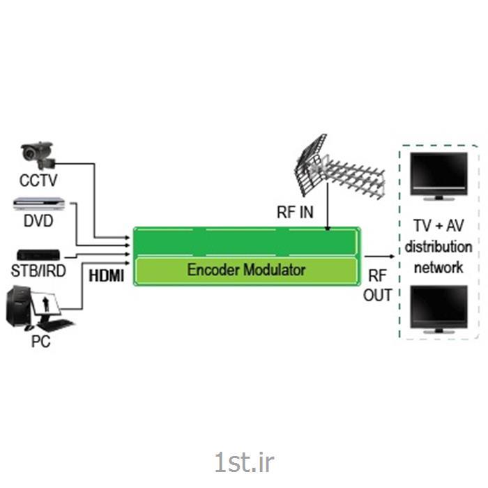 عکس لوازم جانبی محصولات تلویزیونی مداربستهمشاوره فروش و نصب سیستمهای تلویزیون مدار بسته دیجیتال