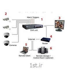 عکس طراحی و پیاده سازی شبکهنصب و راه اندازی دوربین مدار بسته تحت شبکه