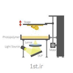 ظرف پرینترهای سه بعدی DLP