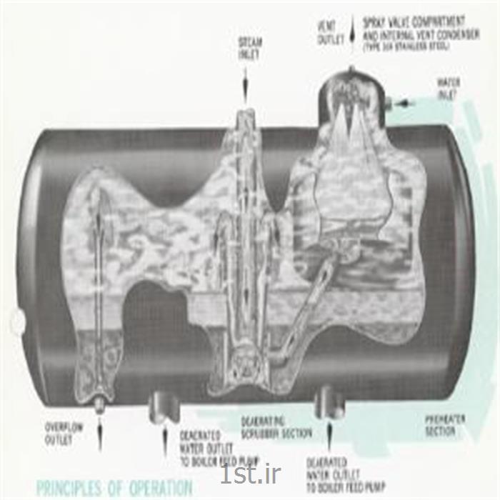 عکس مبدل حرارتیدی اریتور حرارتی