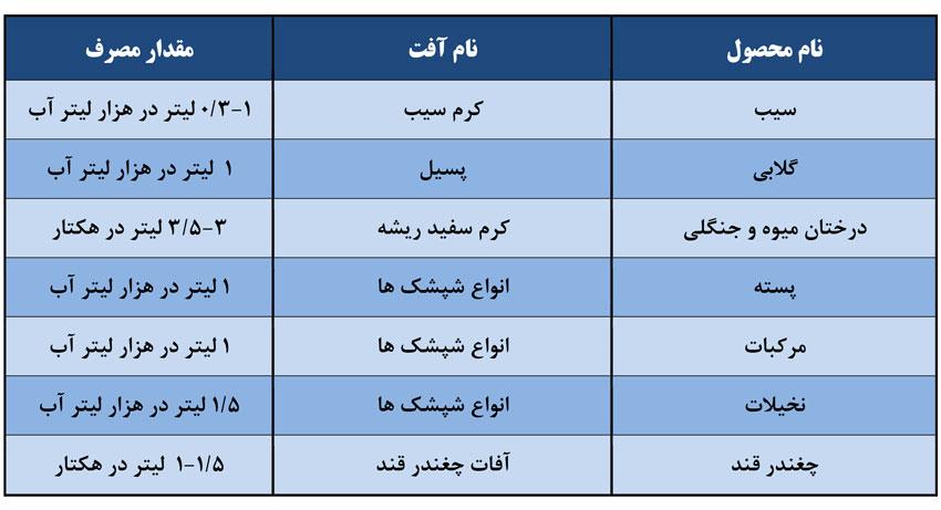جدول آفات و میزان مصرف دیازینون 60 درصد