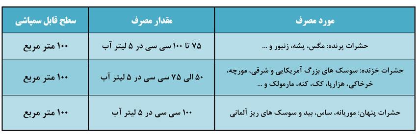 جدول میزان مصرف و آفات پرمترین بهداشتی 25 درصد سم سازان