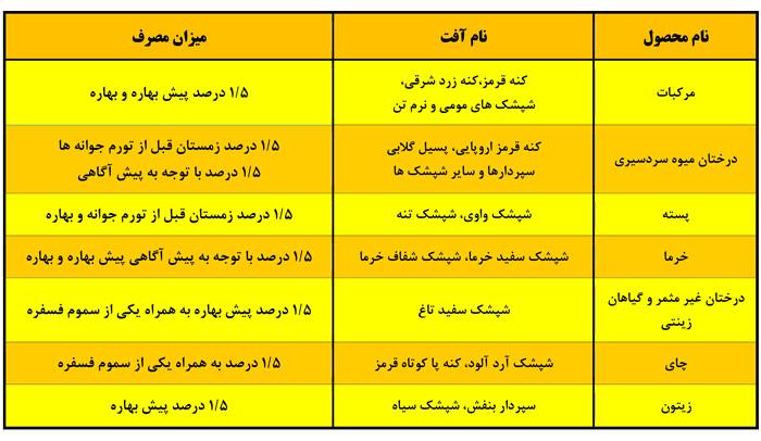 جدول میزان مصرف و آفات روغن ولک سم سازان